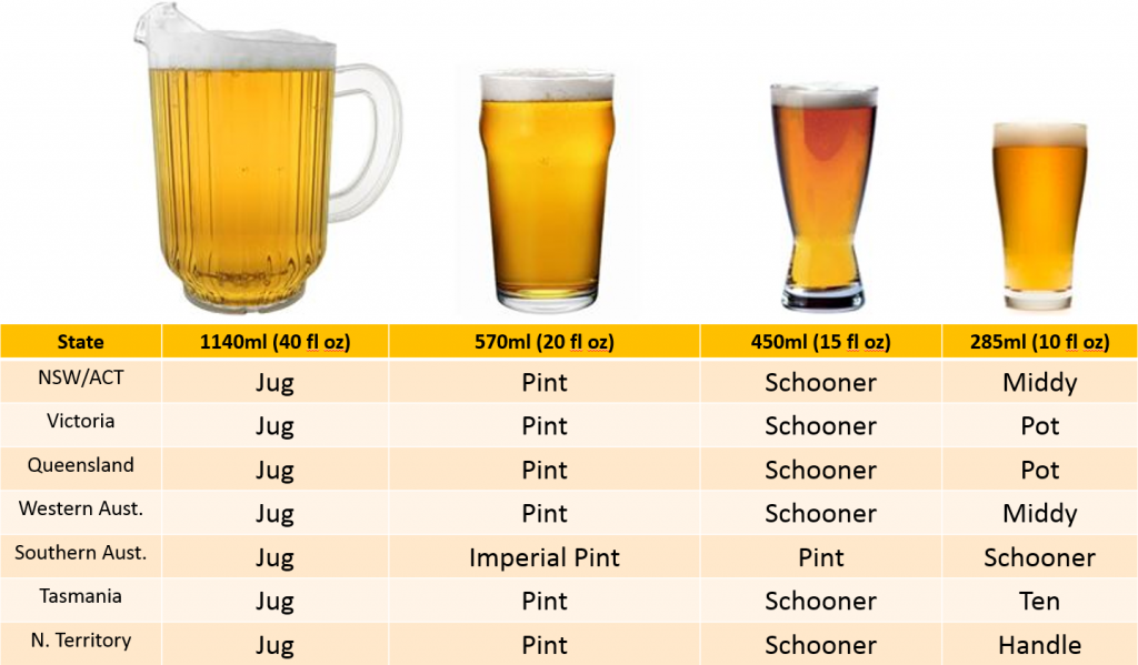 Veľkosti piva v Austrálii